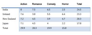 table of figures رایتینگ آیلتس