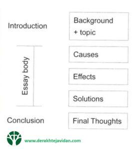 سازمان دهی مقالات discussion